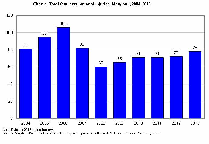 Chart 1. Total fatal occupational injuries, Maryland, 2004-2013