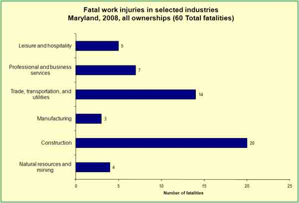 Table 2, Workplace fatalities in Maryland by selected 