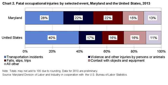 Chart 2. Fatal occupational injuiries by selected event, Maryland the United States, 2013