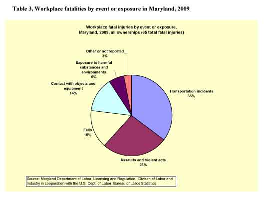 Table 3, Workplace fatalities by event or exposure in Maryland, 2009